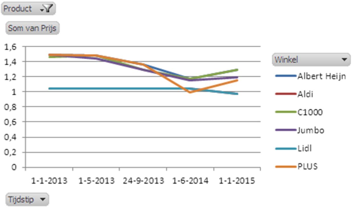 Grafiek_12_prijsontwikkeling_pindakaas