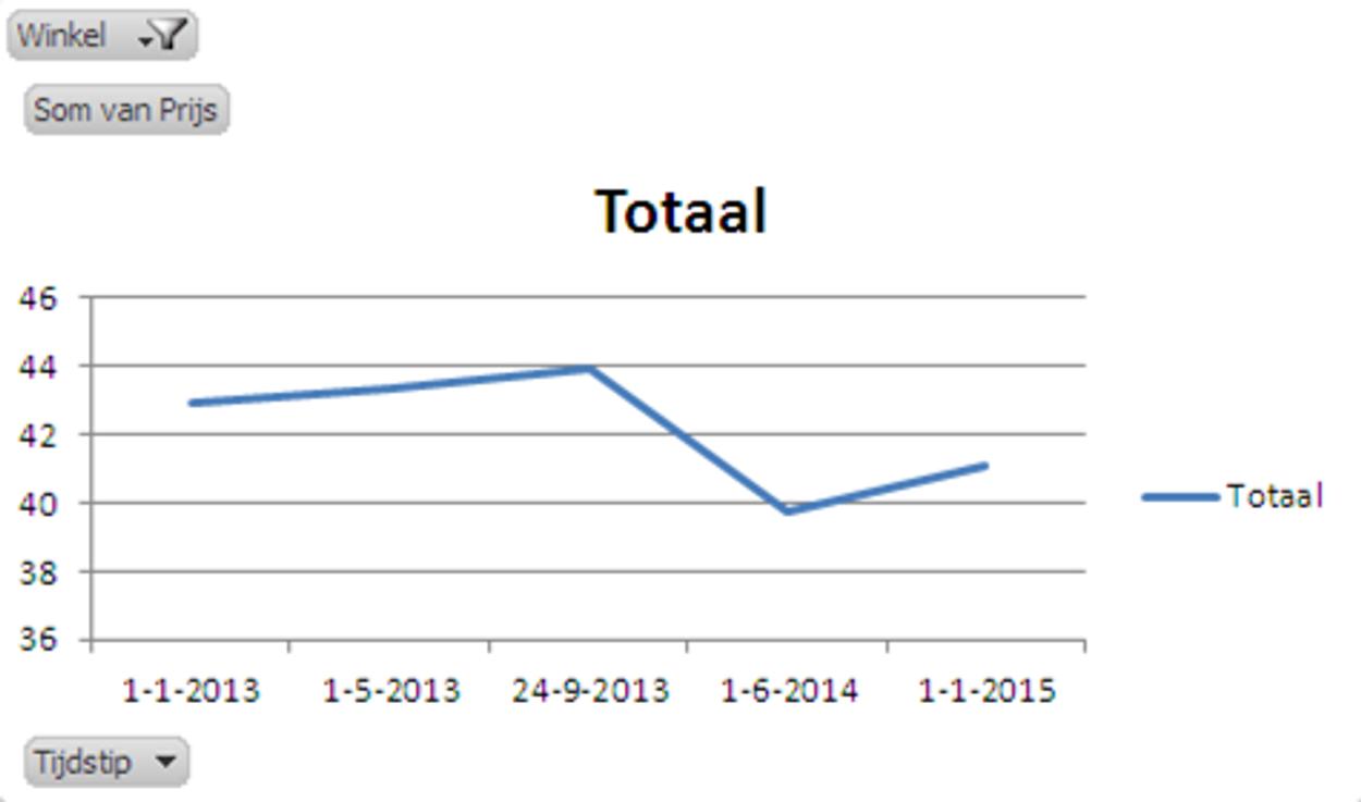 Grafiek_3_prijsontwikkeling_ALDI