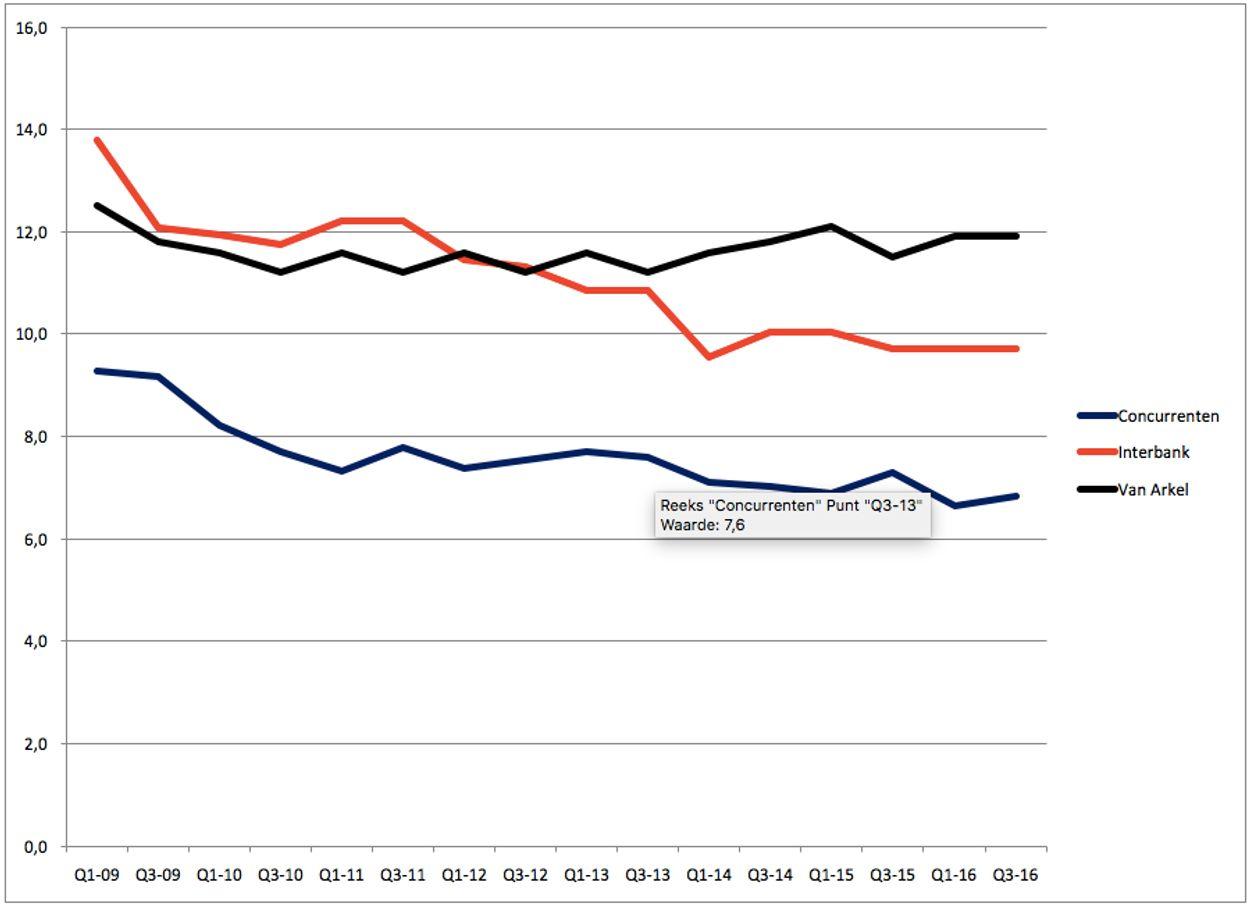 Grafiek 3 Interbank