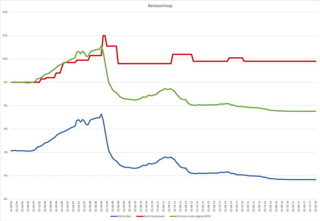 Renteverloop grafiek